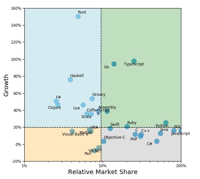 The Growth-Share Matrix of Software Development
