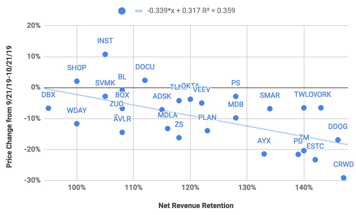 High Retention = High Volatility