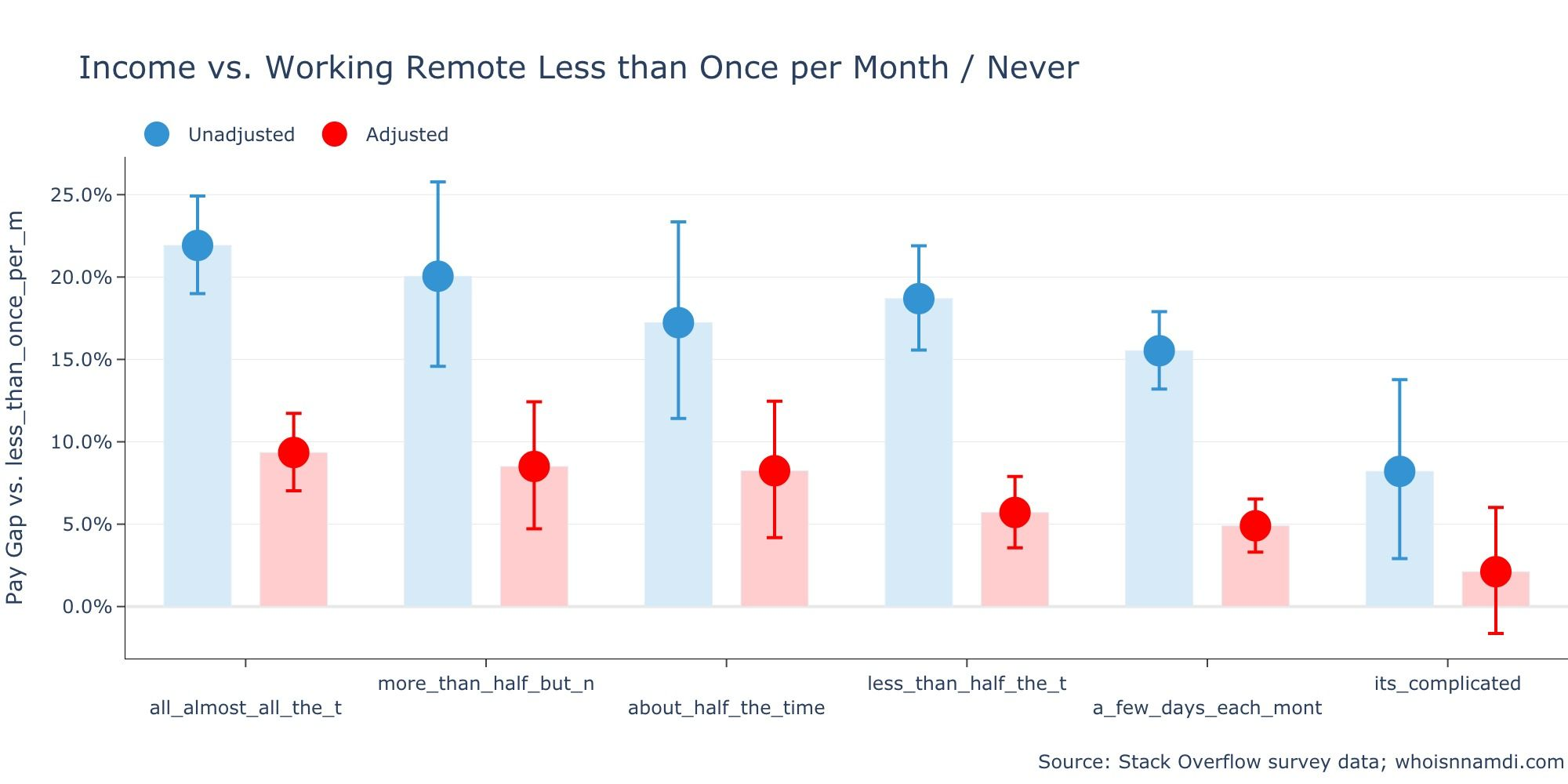 Remote Software Developers Earn 22% More Than Non-Remote Developers
