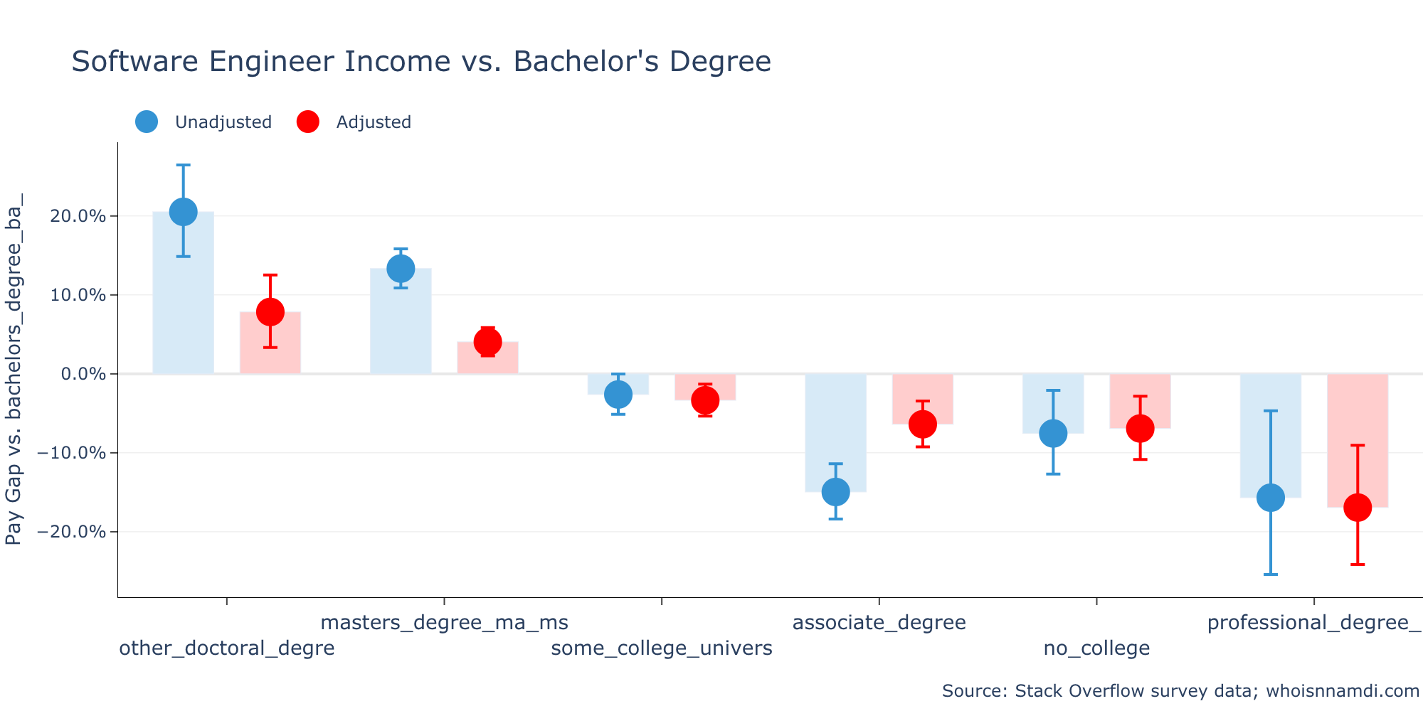 Do College Degrees Matter for Software Engineers? Maybe