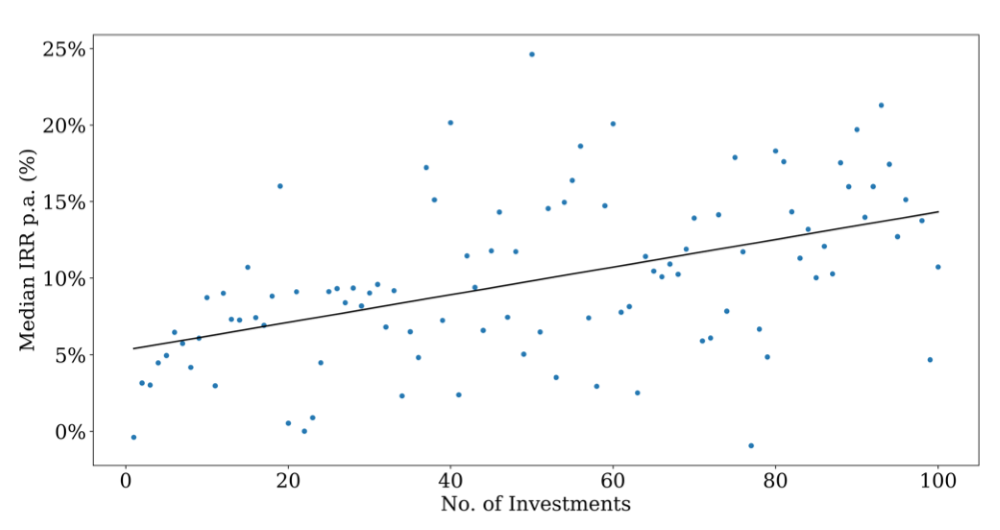 Why Don't VCs Index Invest?