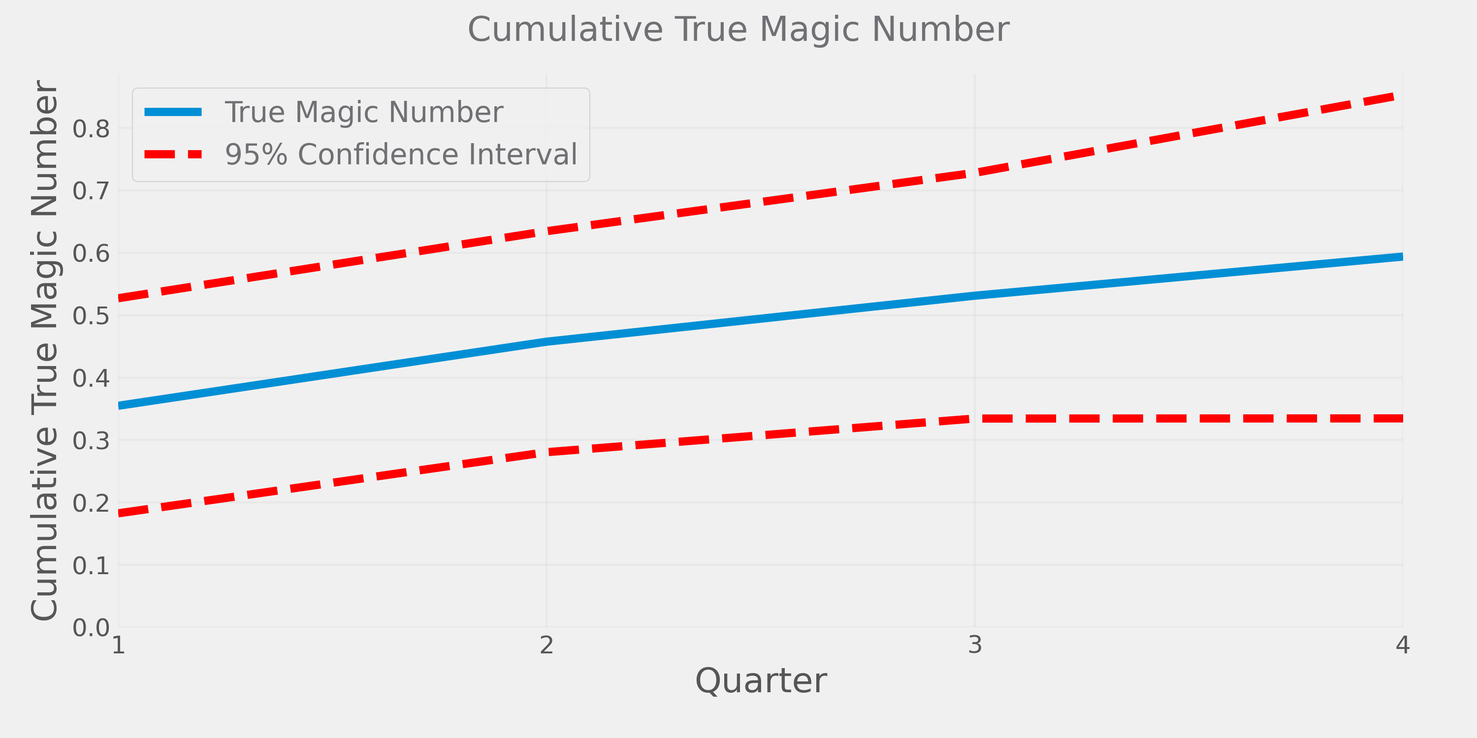 There's Nothing Magical About the SaaS Magic Number