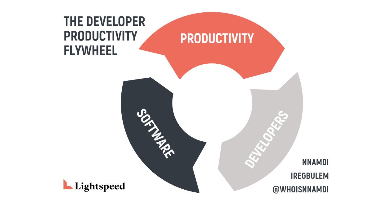 The Developer Productivity Manifesto Part 1 — The Flywheel