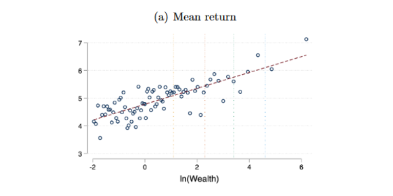 Do Wealthy Investors Have an Edge?